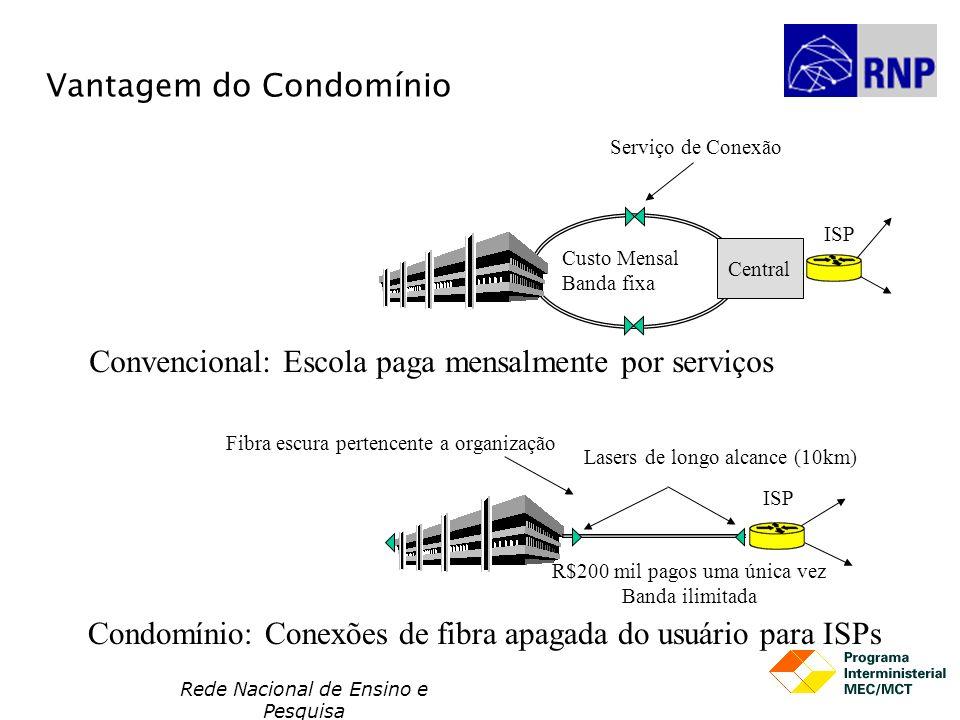 Rede Nacional de Ensino e Pesquisa Vantagem do Condomínio Central Convencional: Escola paga mensalmente por serviços Serviço de Conexão Fibra escura p