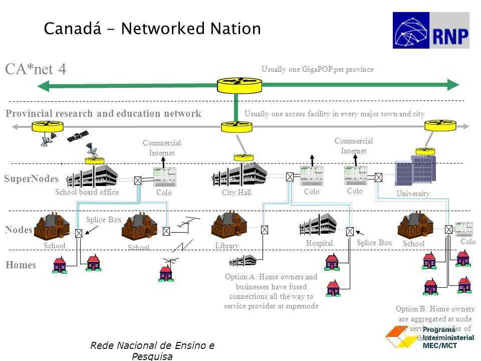 Rede Nacional de Ensino e Pesquisa Canadá - Networked Nation CA*net 4 Provincial research and education network Usually one GigaPOP per province Usual