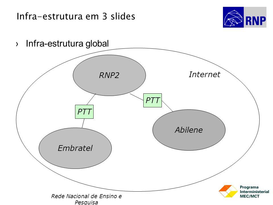 Rede Nacional de Ensino e Pesquisa Infra-estrutura em 3 slides Infra-estrutura regional e local (a última milha) Brasília Manaus RNP2 Terrestre (fibra óptica) Satélite Linhas Telefônicas DSL Cabo coaxial (TV) Frame Relay ATM Linhas Dedicadas Rádio enlaces (sem fio) Ethernet