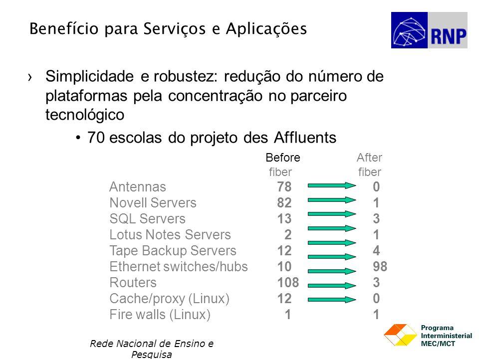 Rede Nacional de Ensino e Pesquisa Benefício para Serviços e Aplicações Simplicidade e robustez: redução do número de plataformas pela concentração no