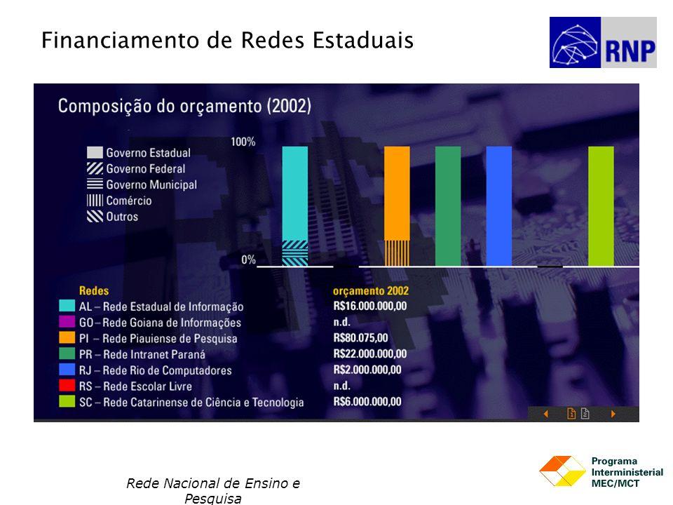 Rede Nacional de Ensino e Pesquisa Financiamento de Redes Estaduais