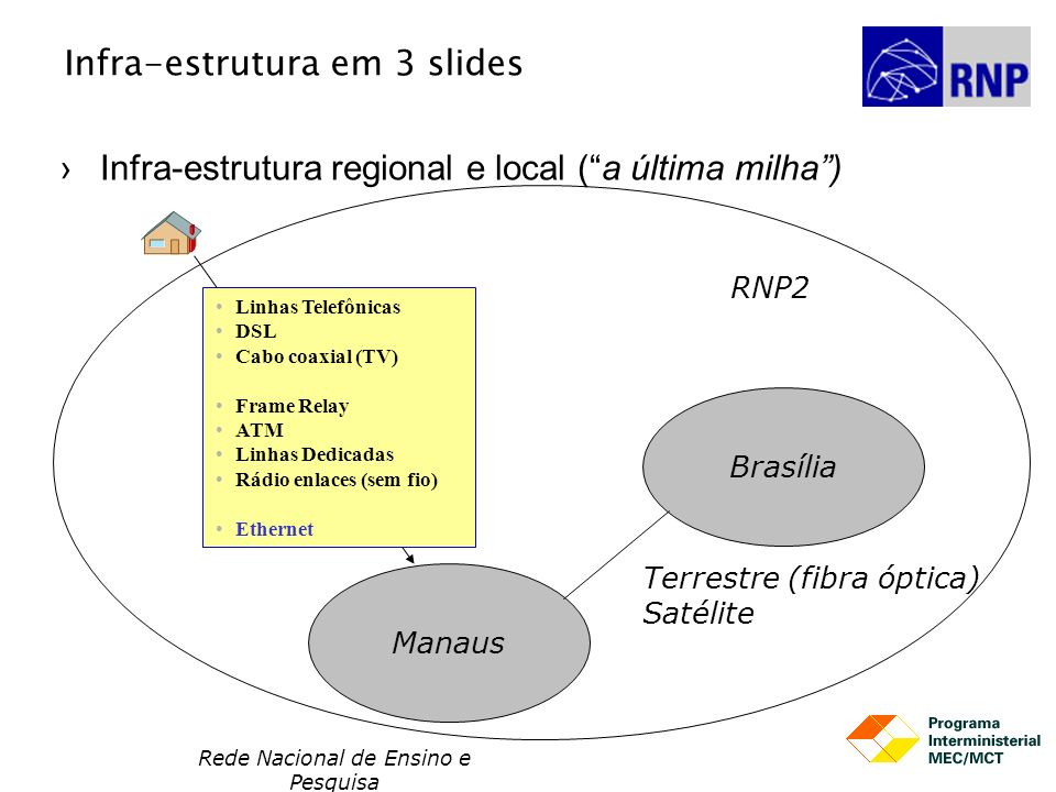 Rede Nacional de Ensino e Pesquisa Infra-estrutura em 3 slides Infra-estrutura regional e local (a última milha) Brasília Manaus RNP2 Terrestre (fibra