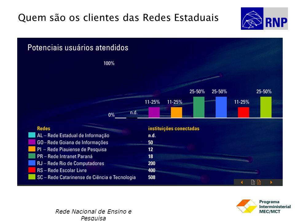 Rede Nacional de Ensino e Pesquisa Quem são os clientes das Redes Estaduais
