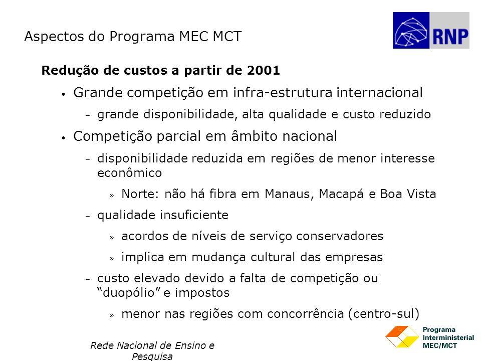 Rede Nacional de Ensino e Pesquisa Redução de custos a partir de 2001 Grande competição em infra-estrutura internacional – grande disponibilidade, alt