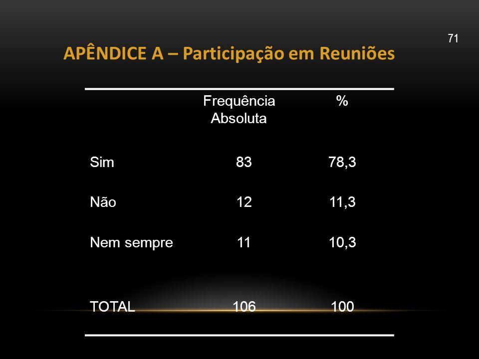 Frequência Absoluta % Sim8378,3 Não1211,3 Nem sempre1110,3 TOTAL106100 APÊNDICE A – Participação em Reuniões 71