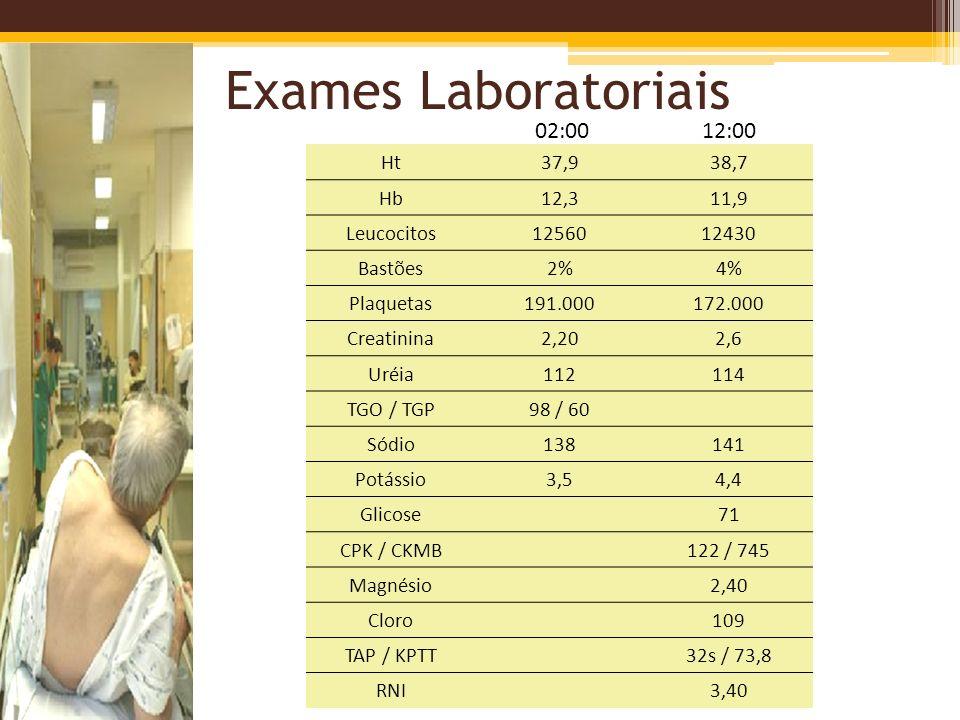 Exames Laboratoriais Ht37,938,7 Hb12,311,9 Leucocitos1256012430 Bastões2%4% Plaquetas191.000172.000 Creatinina2,202,6 Uréia112114 TGO / TGP98 / 60 Sód