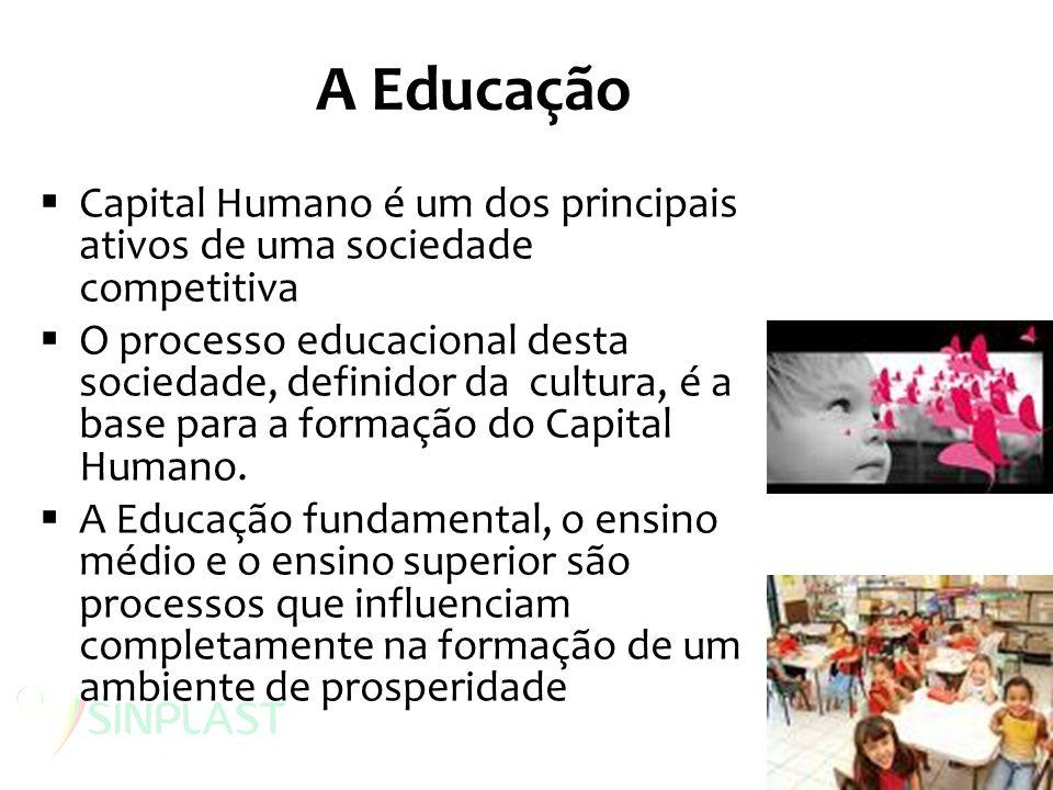A Educação Capital Humano é um dos principais ativos de uma sociedade competitiva O processo educacional desta sociedade, definidor da cultura, é a ba