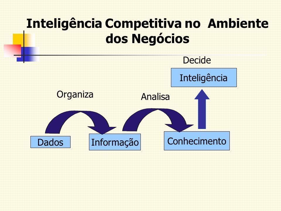 Inteligência Competitiva no Ambiente dos Negócios Dados Informação Conhecimento Inteligência Organiza Analisa Decide