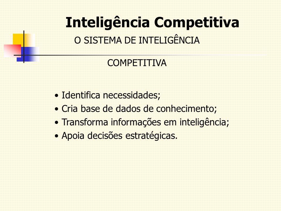 Inteligência Competitiva O SISTEMA DE INTELIGÊNCIA COMPETITIVA Identifica necessidades; Cria base de dados de conhecimento; Transforma informações em