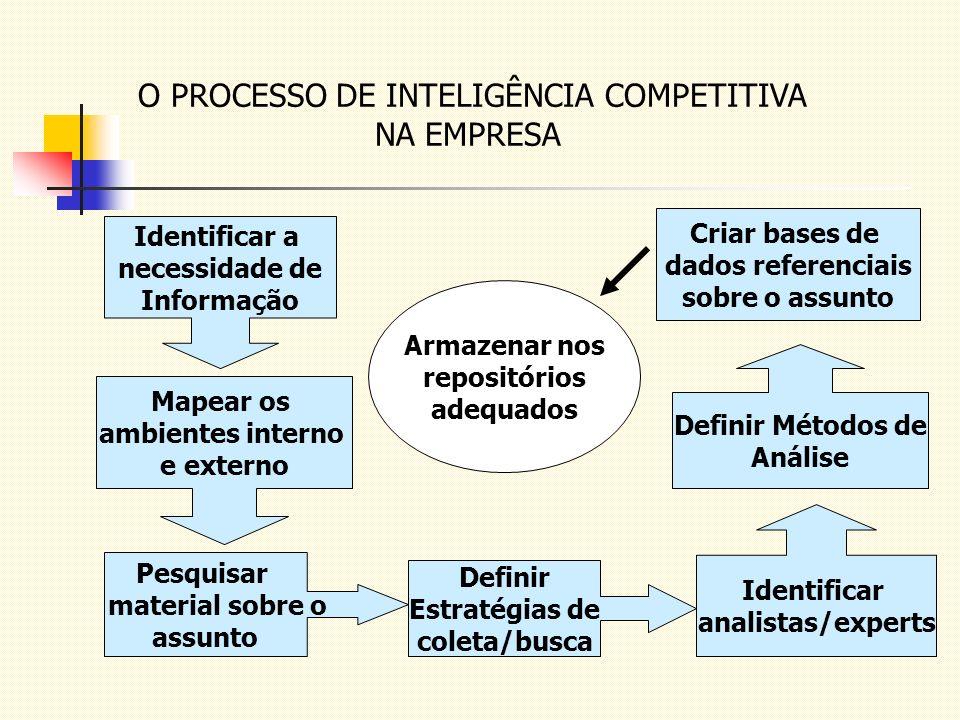 O PROCESSO DE INTELIGÊNCIA COMPETITIVA NA EMPRESA Identificar a necessidade de Informação Mapear os ambientes interno e externo Pesquisar material sob