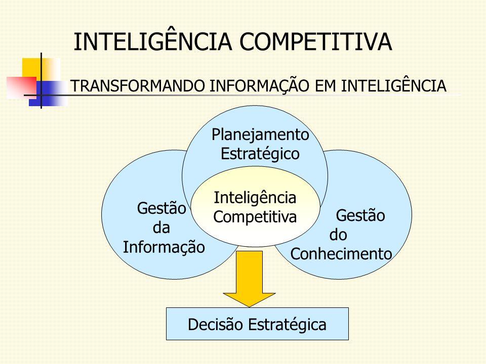INTELIGÊNCIA COMPETITIVA TRANSFORMANDO INFORMAÇÃO EM INTELIGÊNCIA Gestão da Informação Gestão do Conhecimento Inteligência Competitiva Planejamento Es