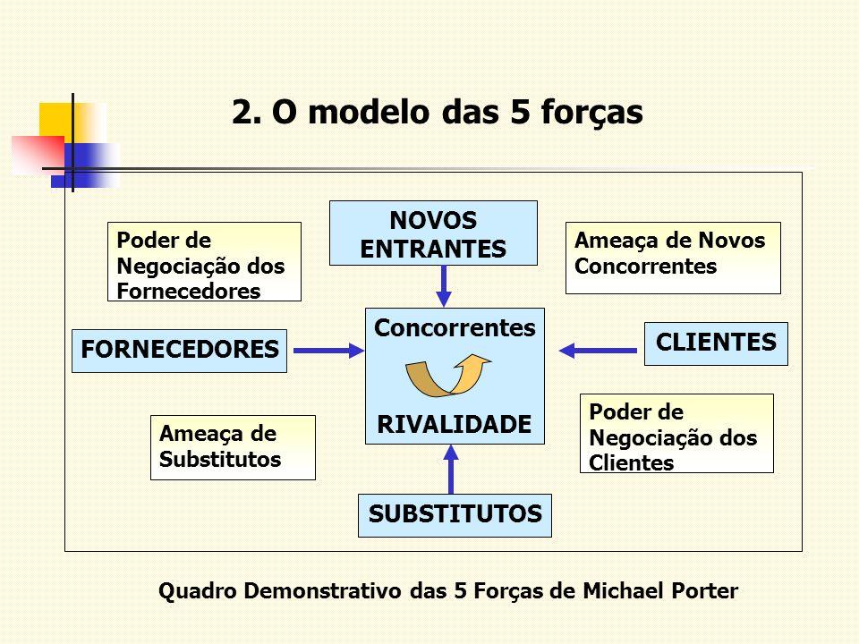 2. O modelo das 5 forças FORNECEDORES Concorrentes RIVALIDADE CLIENTES SUBSTITUTOS NOVOS ENTRANTES Ameaça de Substitutos Poder de Negociação dos Clien
