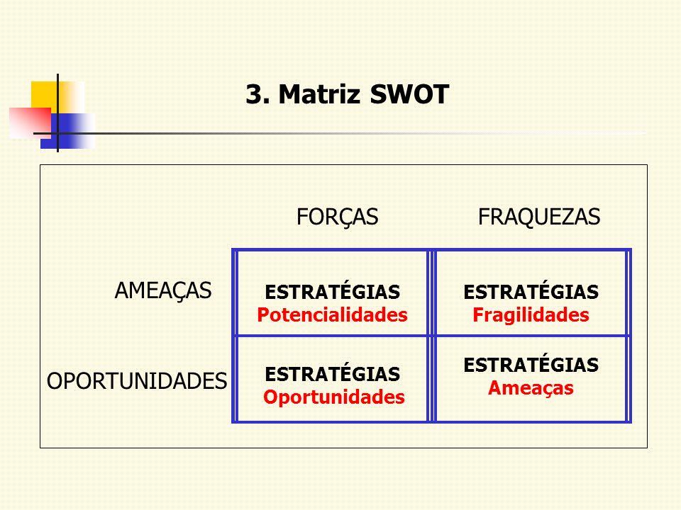 3. Matriz SWOT ESTRATÉGIAS Potencialidades ESTRATÉGIAS Fragilidades ESTRATÉGIAS Oportunidades ESTRATÉGIAS Ameaças FORÇASFRAQUEZAS AMEAÇAS OPORTUNIDADE
