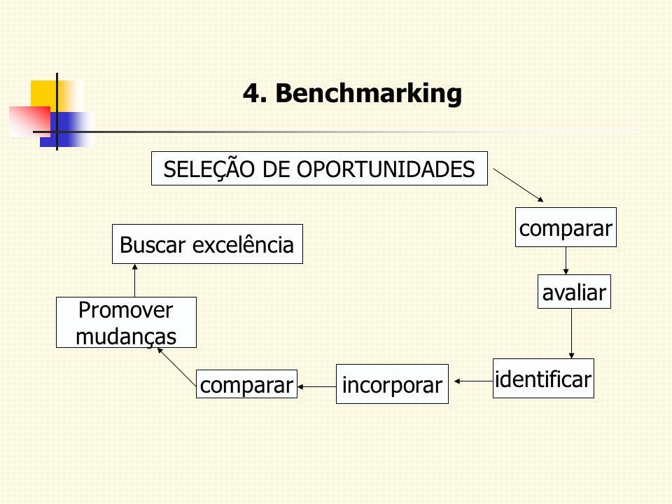 4. Benchmarking SELEÇÃO DE OPORTUNIDADES comparar avaliar identificar incorporar comparar Promover mudanças Buscar excelência