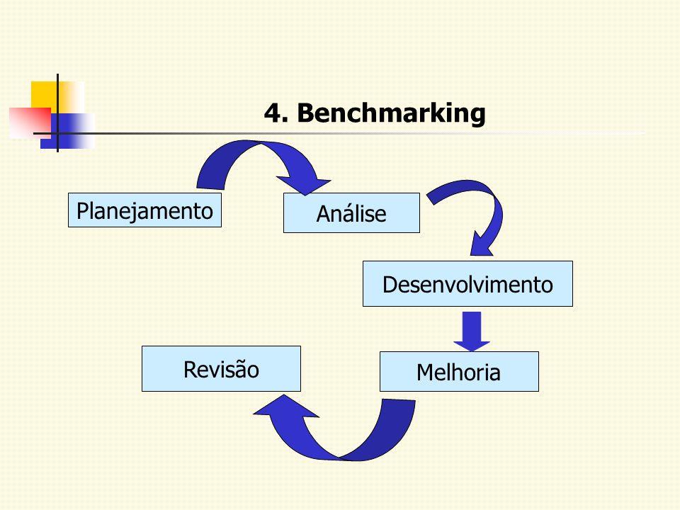 4. Benchmarking Planejamento Análise Desenvolvimento Melhoria Revisão