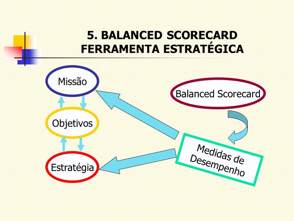 5. BALANCED SCORECARD FERRAMENTA ESTRATÉGICA Missão Objetivos Estratégia Balanced Scorecard Medidas de Desempenho