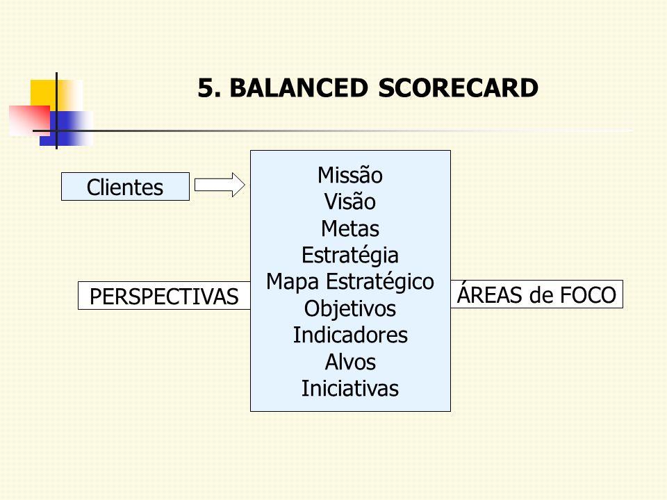 5. BALANCED SCORECARD Clientes Missão Visão Metas Estratégia Mapa Estratégico Objetivos Indicadores Alvos Iniciativas PERSPECTIVAS ÁREAS de FOCO