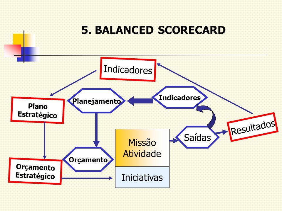 5. BALANCED SCORECARD Resultados Indicadores Plano Estratégico Orçamento Estratégico Saídas Indicadores Planejamento Orçamento Missão Atividade Inicia