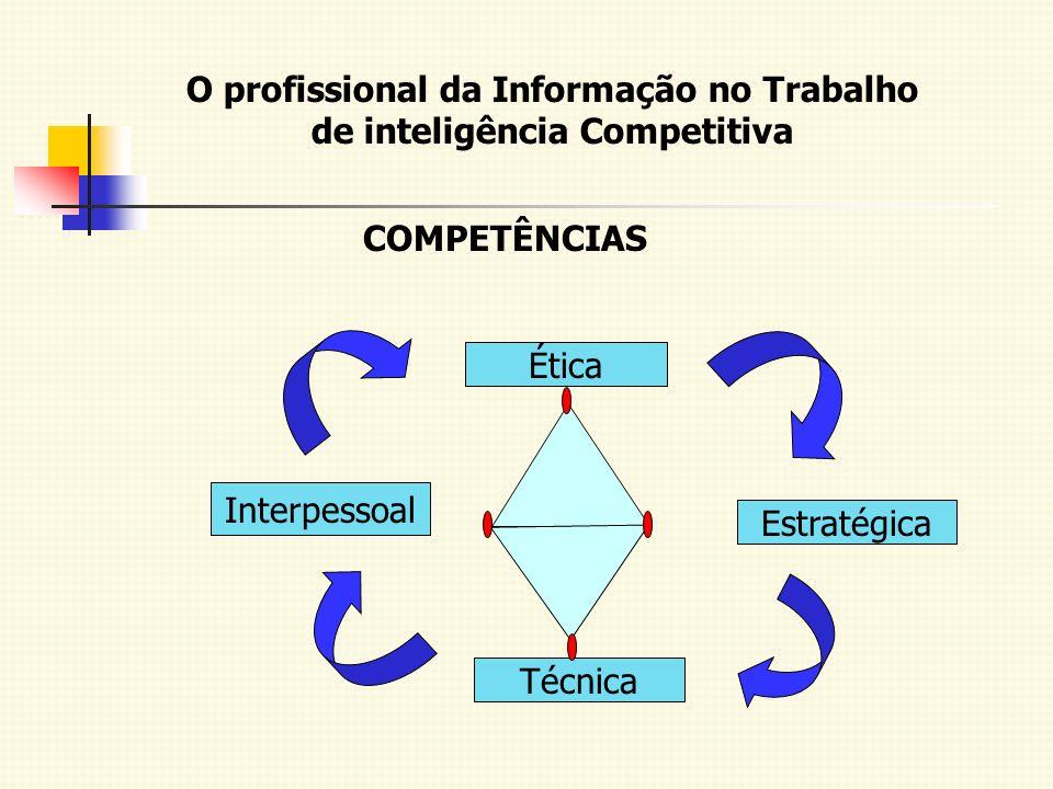 O profissional da Informação no Trabalho de inteligência Competitiva COMPETÊNCIAS Interpessoal Técnica Estratégica Ética