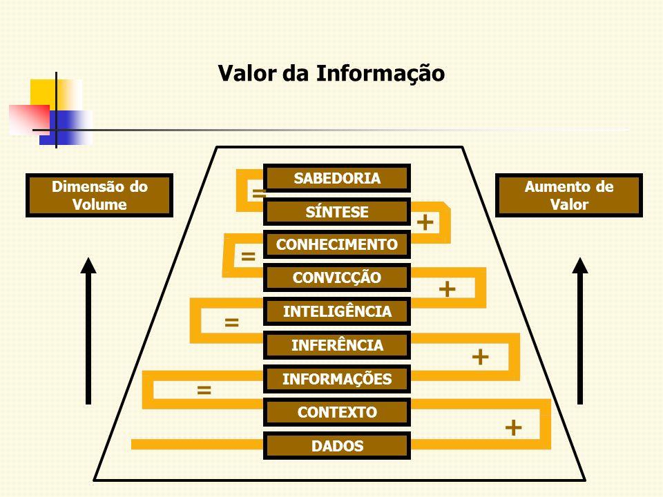 SABEDORIA SÍNTESE CONHECIMENTO CONVICÇÃO INTELIGÊNCIA INFERÊNCIA INFORMAÇÕES CONTEXTO DADOS Aumento de Valor Dimensão do Volume + + + + = = = = Valor