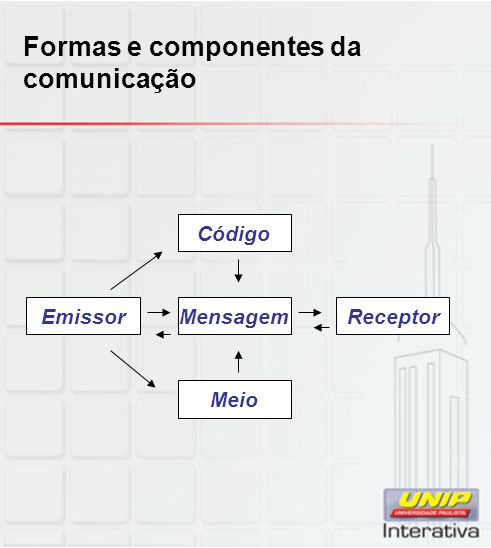 Formas e componentes da comunicação Emissor Código ReceptorMensagem Meio