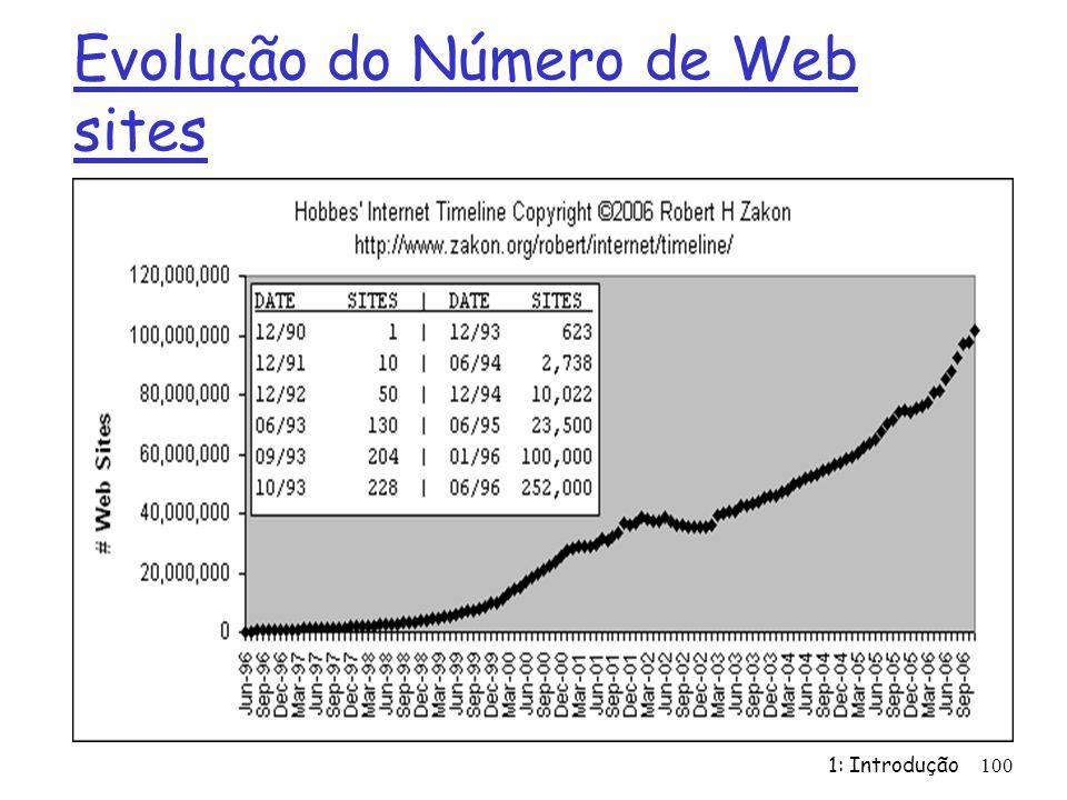 Evolução do Número de Web sites 1: Introdução 100