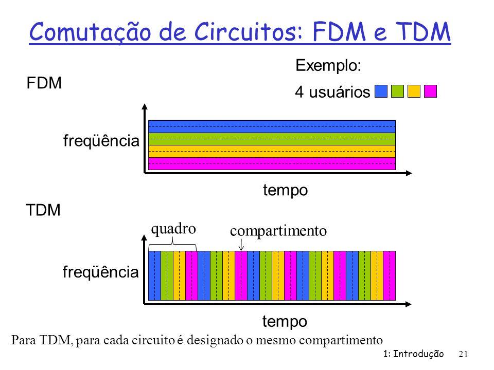 Comutação de Circuitos: FDM e TDM 1: Introdução 21 FDM freqüência tempo TDM freqüência tempo 4 usuários Exemplo: quadro compartimento Para TDM, para c