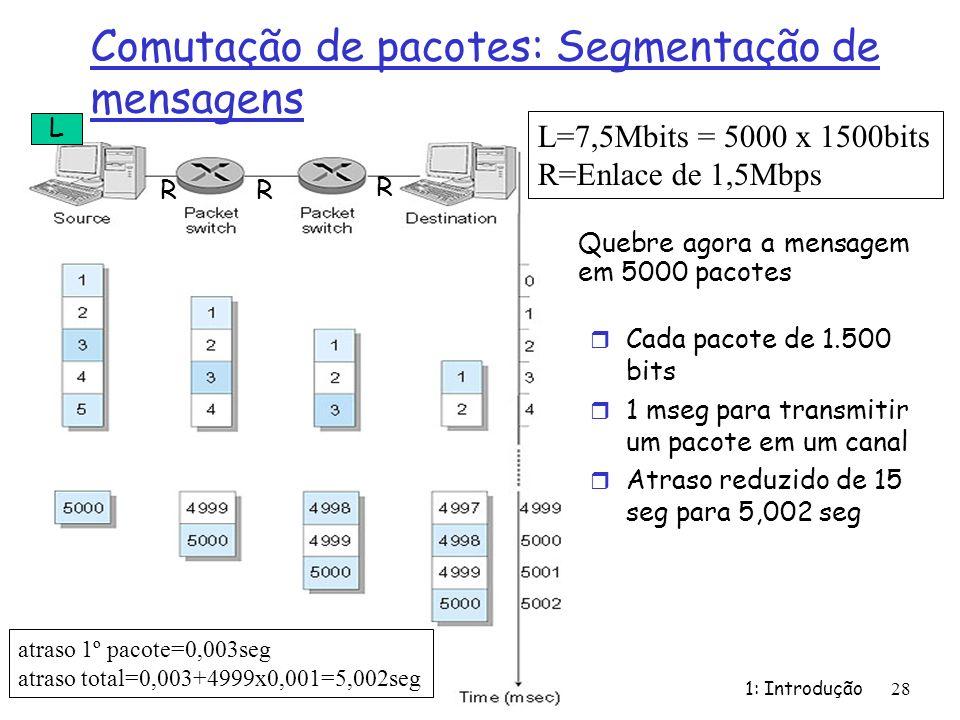 Comutação de pacotes: Segmentação de mensagens Quebre agora a mensagem em 5000 pacotes 1: Introdução 28 r Cada pacote de 1.500 bits r 1 mseg para tran