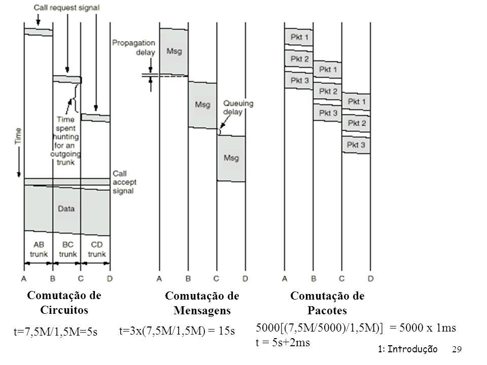 1: Introdução 29 Comutação de Circuitos Comutação de Mensagens Comutação de Pacotes t=7,5M/1,5M=5s t=3x(7,5M/1,5M) = 15s 5000[(7,5M/5000)/1,5M)] = 500