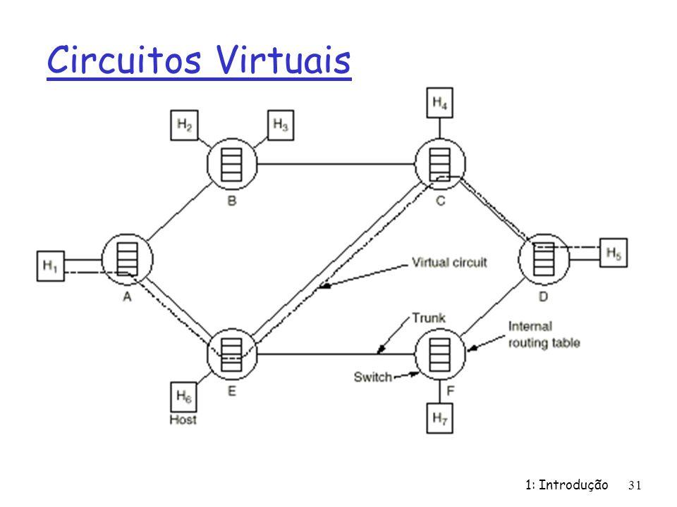 Circuitos Virtuais 1: Introdução 31