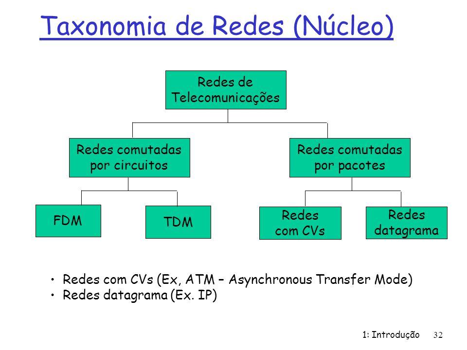 Taxonomia de Redes (Núcleo) 1: Introdução 32 Redes de Telecomunicações Redes comutadas por circuitos FDM TDM Redes comutadas por pacotes Redes com CVs