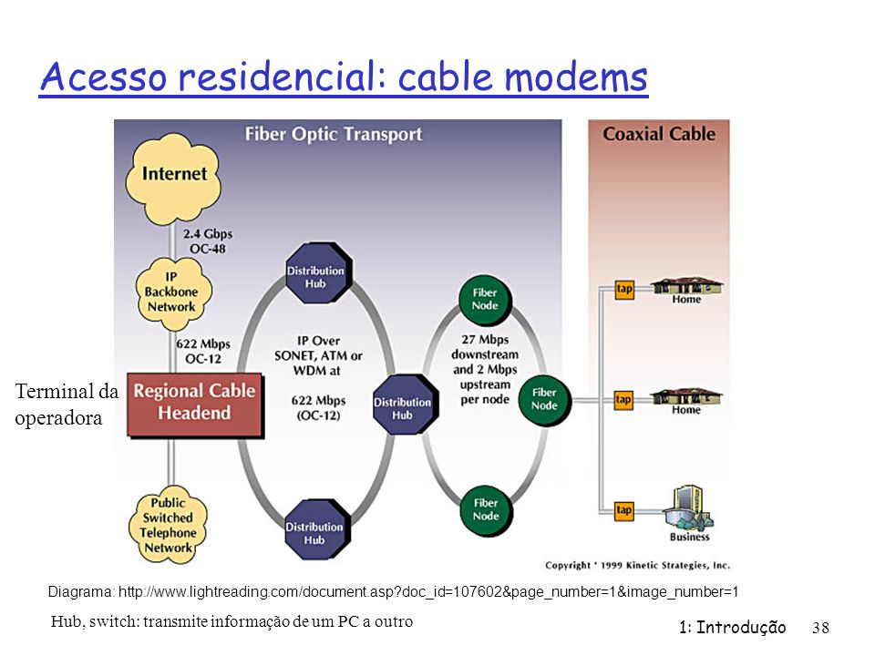 Acesso residencial: cable modems 1: Introdução 38 Diagrama: http://www.lightreading.com/document.asp?doc_id=107602&page_number=1&image_number=1 Termin