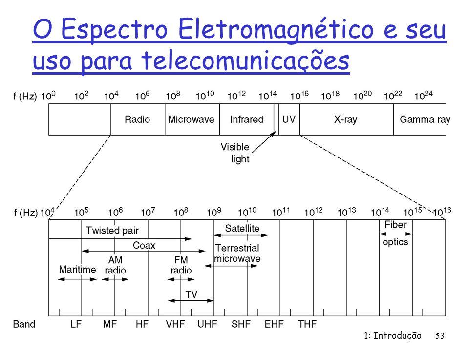 O Espectro Eletromagnético e seu uso para telecomunicações 1: Introdução 53