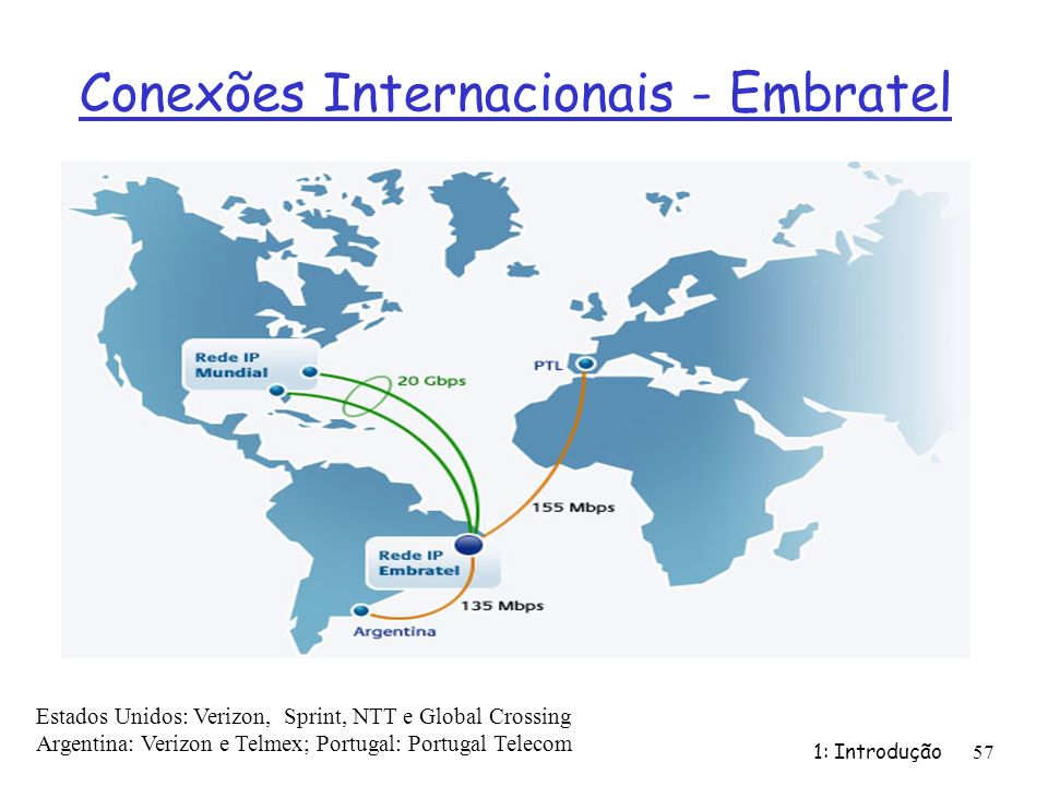 Conexões Internacionais - Embratel 1: Introdução 57 Estados Unidos: Verizon, Sprint, NTT e Global Crossing Argentina: Verizon e Telmex; Portugal: Portugal Telecom