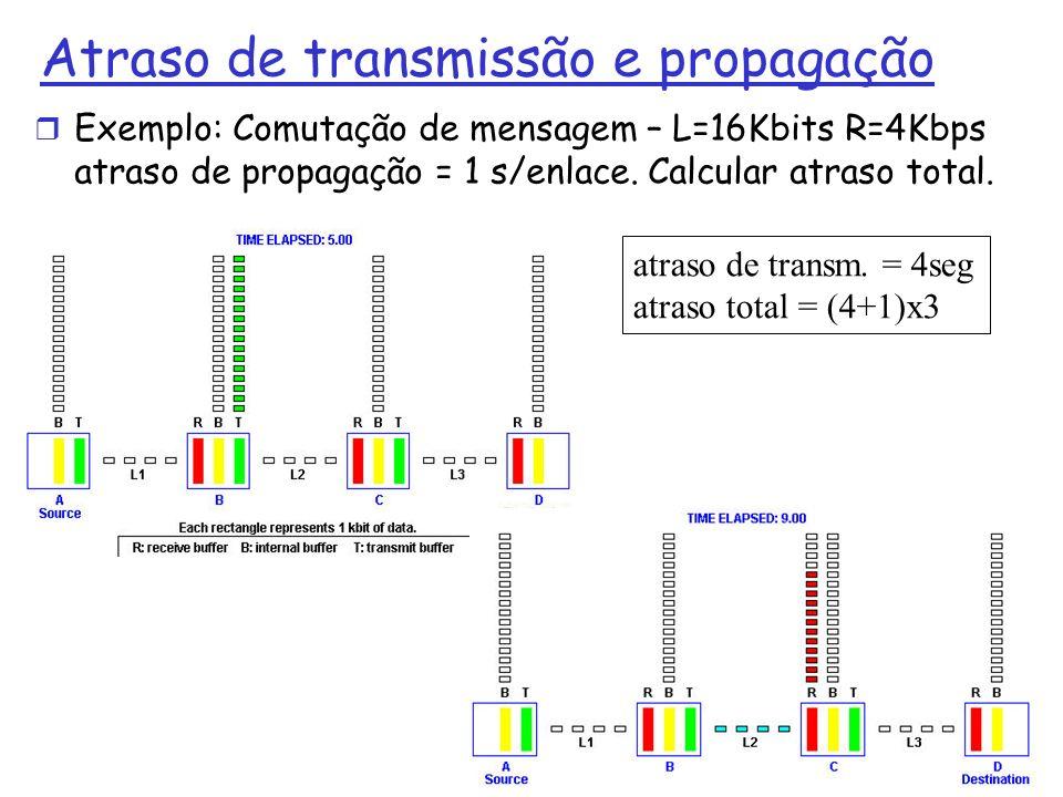 Atraso de transmissão e propagação r Exemplo: Comutação de mensagem – L=16Kbits R=4Kbps atraso de propagação = 1 s/enlace. Calcular atraso total. 1: I