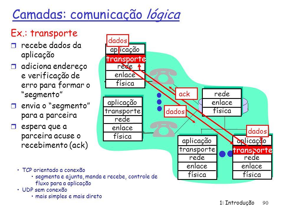 Camadas: comunicação lógica Ex.: transporte r recebe dados da aplicação r adiciona endereço e verificação de erro para formar o segmento r envia o seg