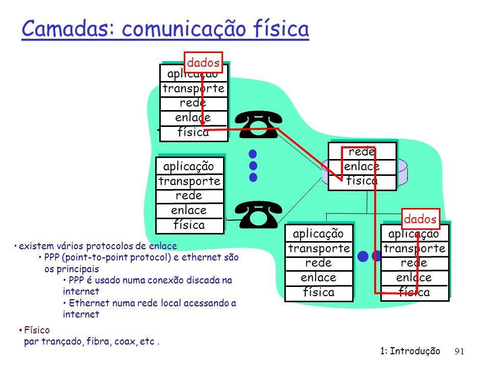 Camadas: comunicação física 1: Introdução 91 aplicação transporte rede enlace física aplicação transporte rede enlace física aplicação transporte rede