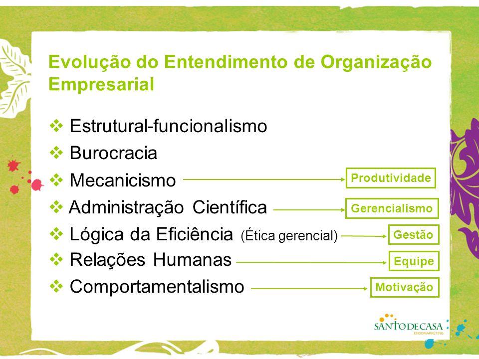 Evolução do Entendimento de Organização Empresarial Estrutural-funcionalismo Burocracia Mecanicismo Administração Científica Lógica da Eficiência (Ética gerencial) Relações Humanas Comportamentalismo Produtividade Equipe Gestão Motivação Gerencialismo