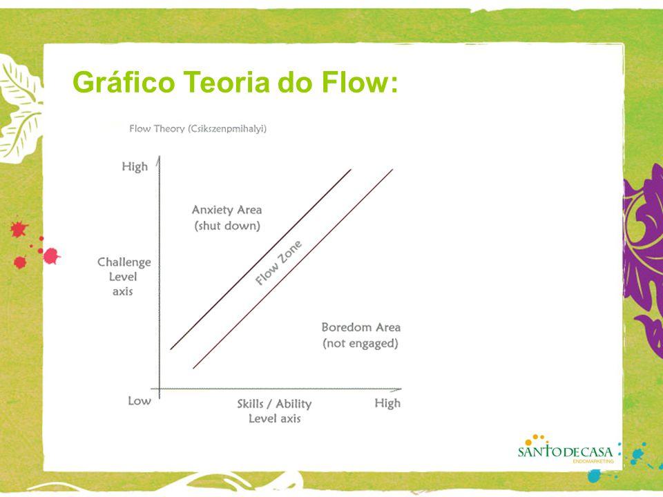 Gráfico Teoria do Flow: