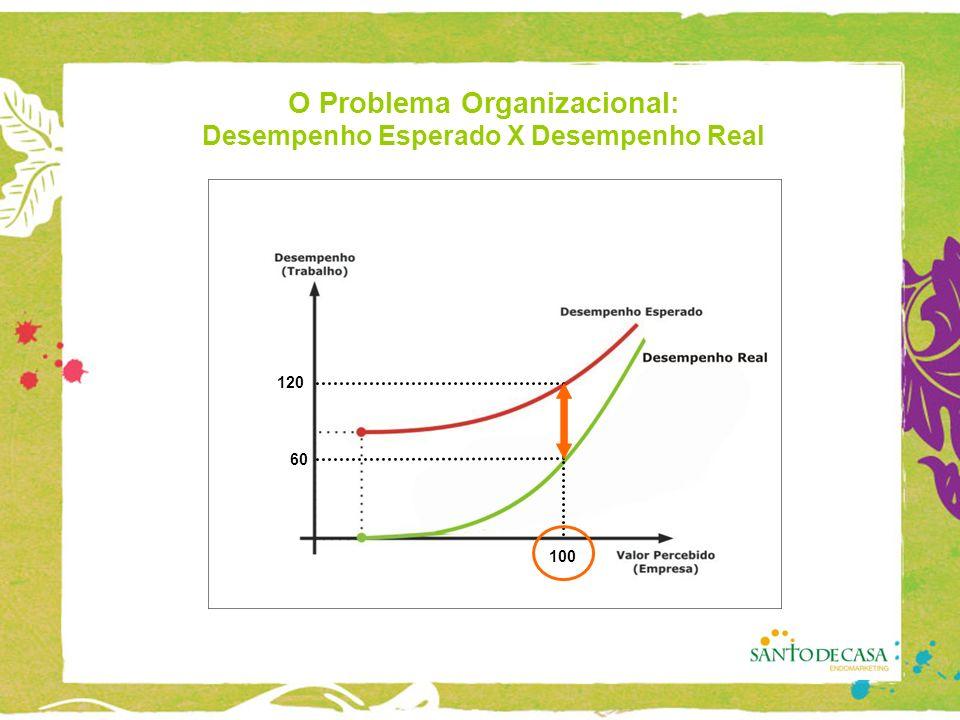 O Problema Organizacional: Desempenho Esperado X Desempenho Real 100 120 60