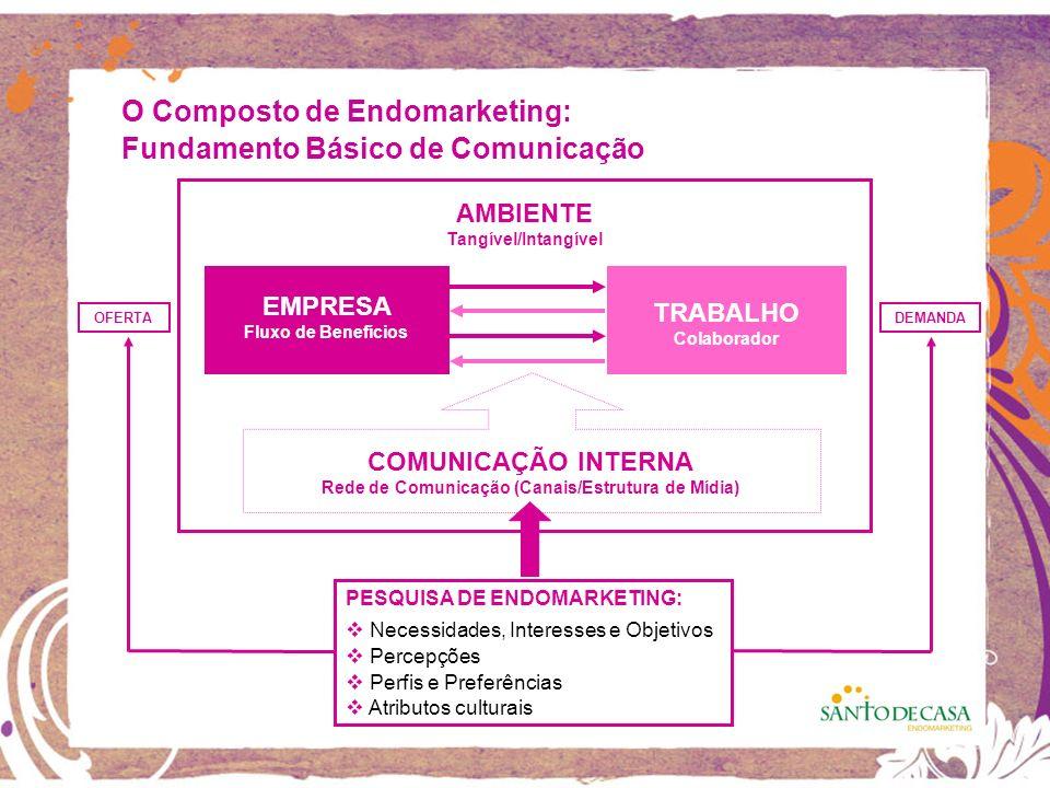 O Composto de Endomarketing: AMBIENTE Tangível/Intangível EMPRESA Fluxo de Benefícios TRABALHO Colaborador COMUNICAÇÃO INTERNA Rede de Comunicação (Canais/Estrutura de Mídia) Fundamento Básico de Comunicação OFERTADEMANDA PESQUISA DE ENDOMARKETING: Necessidades, Interesses e Objetivos Percepções Perfis e Preferências Atributos culturais