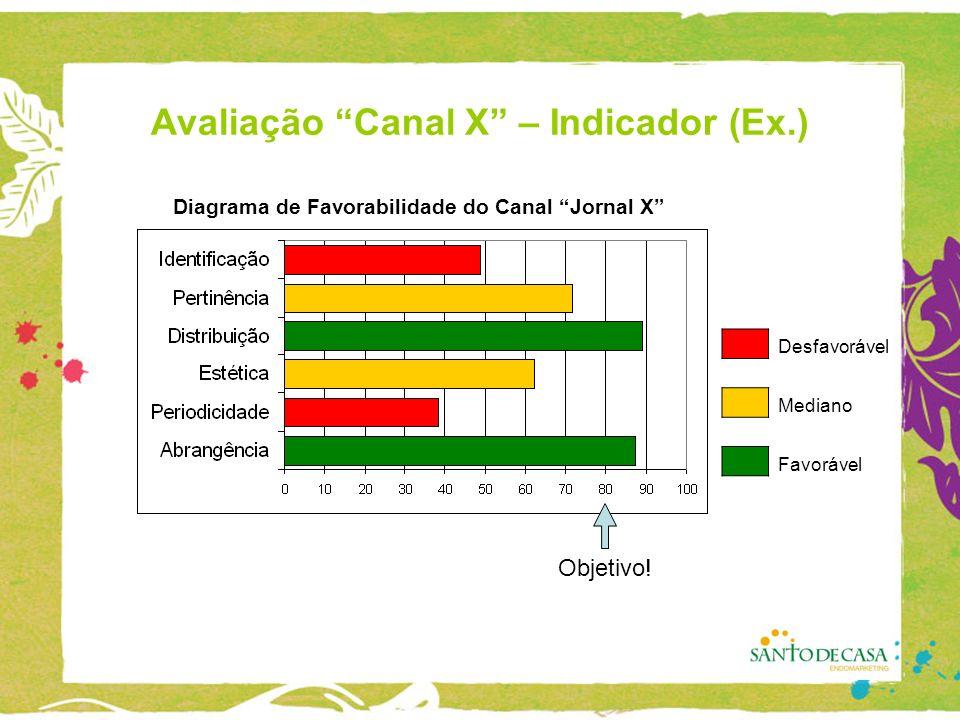 Avaliação Canal X – Indicador (Ex.) Desfavorável Mediano Favorável Diagrama de Favorabilidade do Canal Jornal X Objetivo!