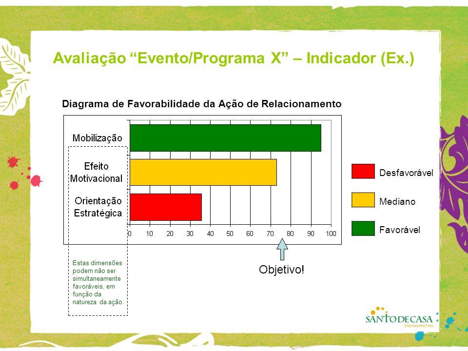 Avaliação Evento/Programa X – Indicador (Ex.) Objetivo.