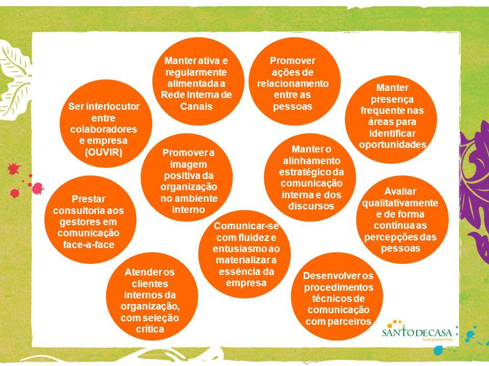 Ser interlocutor entre colaboradores e empresa (OUVIR) Prestar consultoria aos gestores em comunicação face-a-face Promover ações de relacionamento entre as pessoas Avaliar qualitativamente e de forma contínua as percepções das pessoas Manter presença frequente nas áreas para identificar oportunidades Manter ativa e regularmente alimentada a Rede Interna de Canais Atender os clientes internos da organização, com seleção crítica Desenvolver os procedimentos técnicos de comunicação com parceiros Manter o alinhamento estratégico da comunicação interna e dos discursos Promover a imagem positiva da organização no ambiente interno Comunicar-se com fluidez e entusiasmo ao materializar a essência da empresa