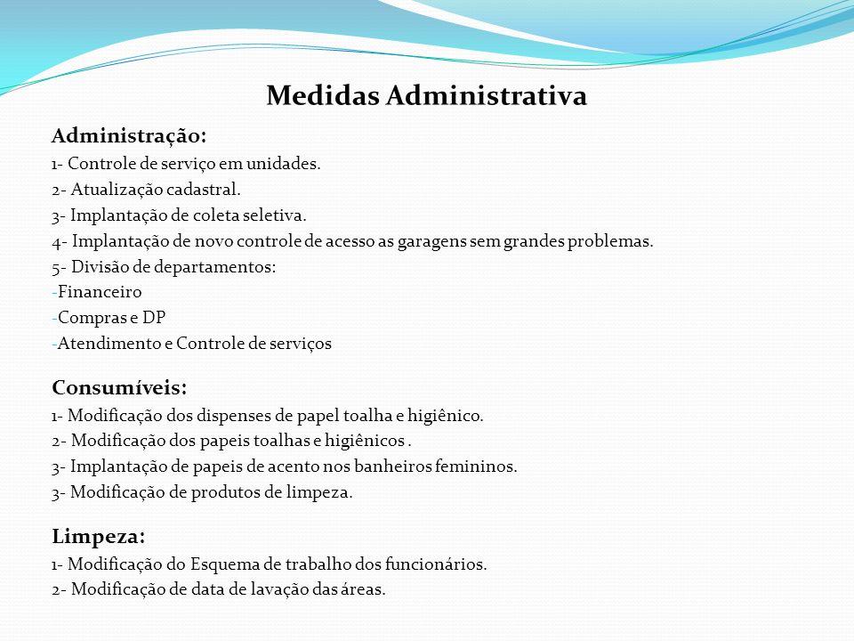 Medidas Administrativa Administração: 1- Controle de serviço em unidades. 2- Atualização cadastral. 3- Implantação de coleta seletiva. 4- Implantação