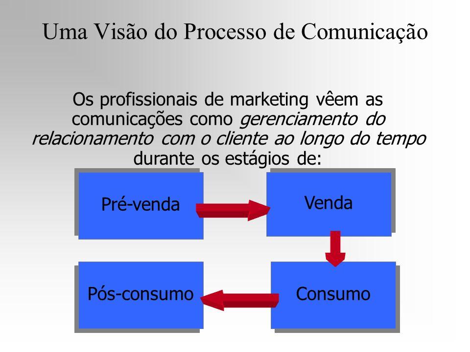 Pré-venda Venda Pós-consumo Consumo Os profissionais de marketing vêem as comunicações como gerenciamento do relacionamento com o cliente ao longo do