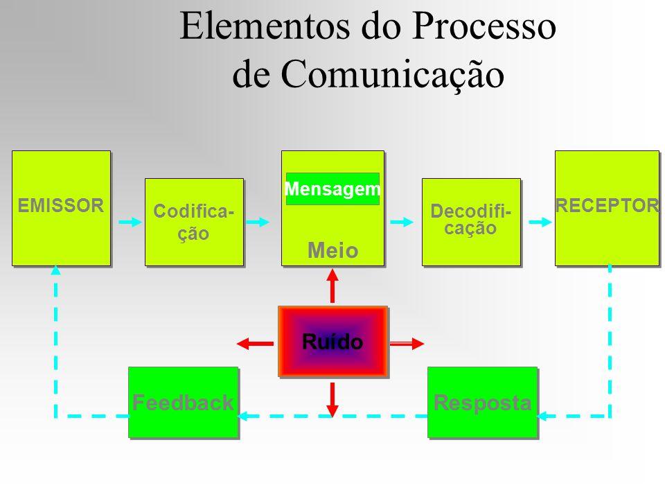 Elementos do Processo de Comunicação EMISSOR Codifica- ção Codifica- ção Decodifi- cação Decodifi- cação RECEPTOR Meio Mensagem Feedback Resposta Ruíd
