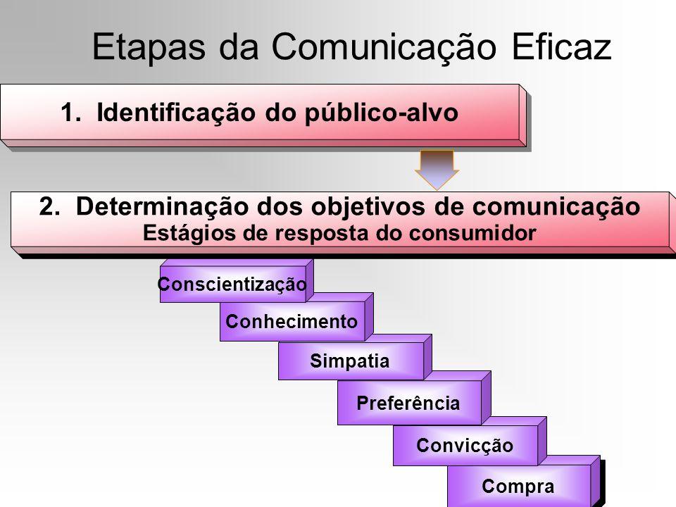Etapas da Comunicação Eficaz 1. Identificação do público-alvo Compra Convicção Preferência Simpatia Conhecimento Conscientização 2. Determinação dos o