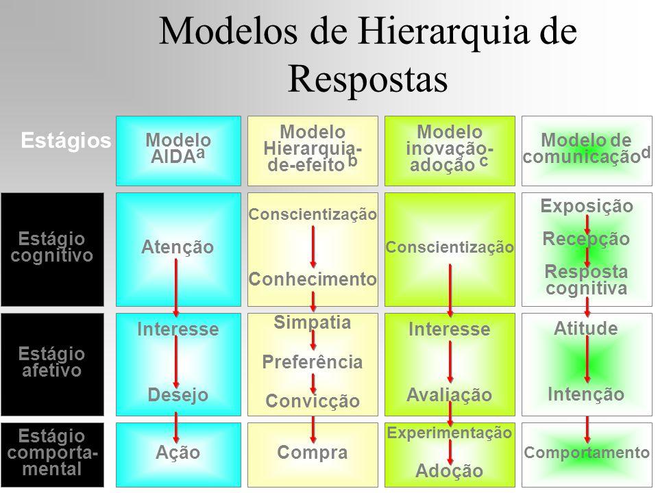Modelos de Hierarquia de Respostas Modelo de comunicação d Modelo AIDA a Modelo inovação- adoção c Modelo Hierarquia- de-efeito b Estágios Estágio cog