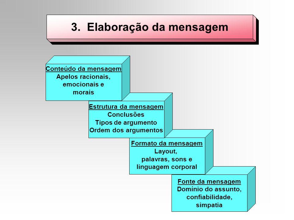 Fonte da mensagem Domínio do assunto, confiabilidade, simpatia 3. Elaboração da mensagem Formato da mensagem Layout, palavras, sons e linguagem corpor
